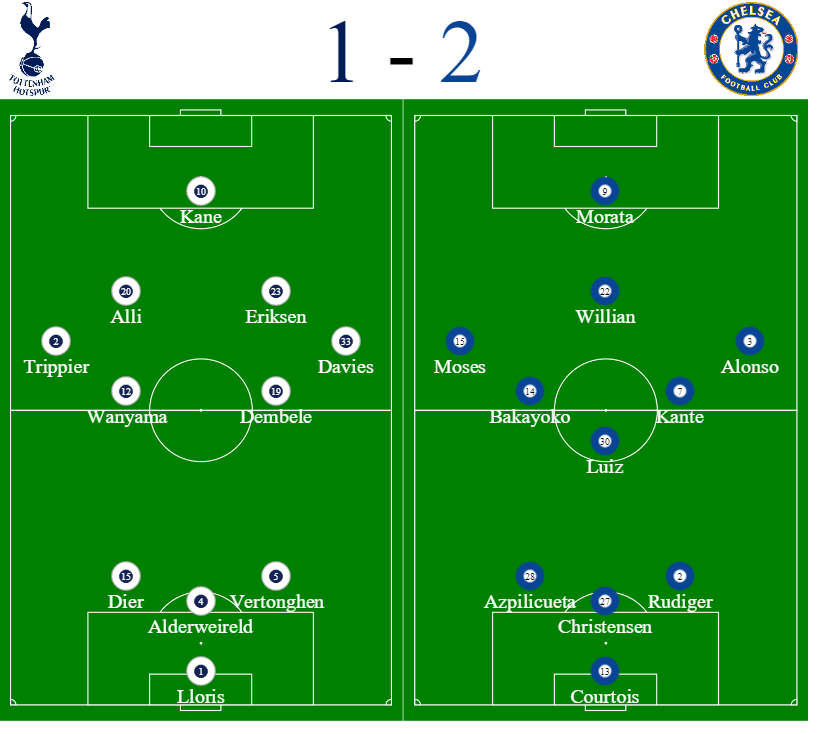 Spurs vs Chelsea formations images