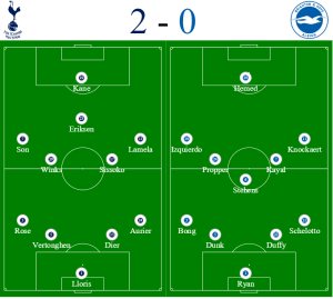 Spurs v Brighton Formations - Spurs tickets and travel