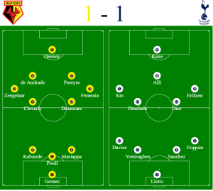 Watford vs Spurs formations - Hospitality tickets and Travel