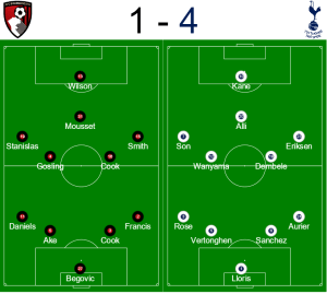 Tottenham vs Bournemouth formation image
