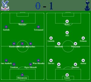 Crystal Palace v Spurs Formation - Premier League
