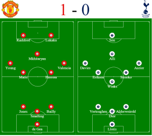 Man Utd v Tottenham formation - Spurs hospitality packages