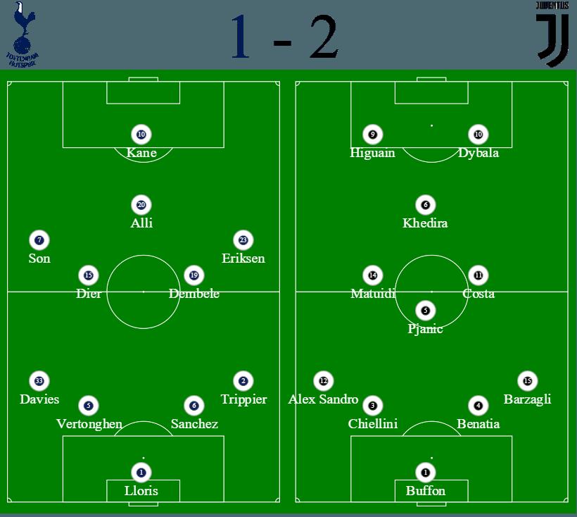 Spurs 1 - 2 Juventus