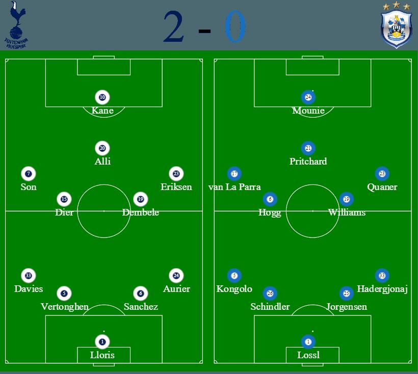 Spurs 2 - 0 Huddersfield Line Ups