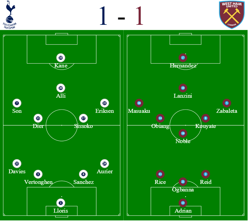 Spurs v West Ham Formation