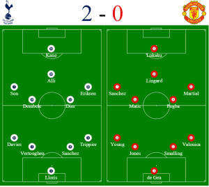 Spurs vs Man Utd formations - corporate hospitality