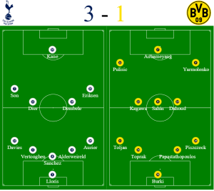 Spurs vs Dortmund formation - Champions League Hospitality