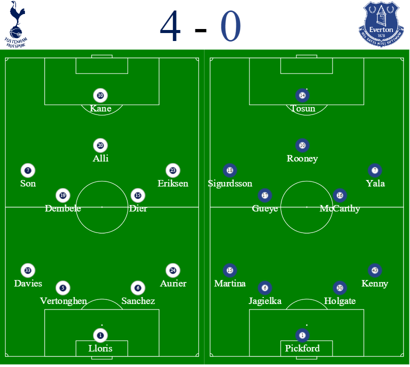 Spurs vs Everton formations