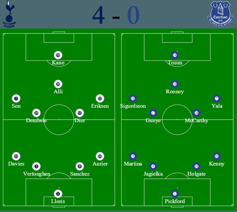 Spurs vs Everton formations