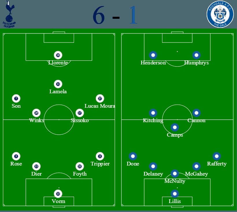 Tottenham Hotspur 6 - 1 Rochdale Line Ups