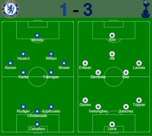 Chelsea vs Spurs Formations