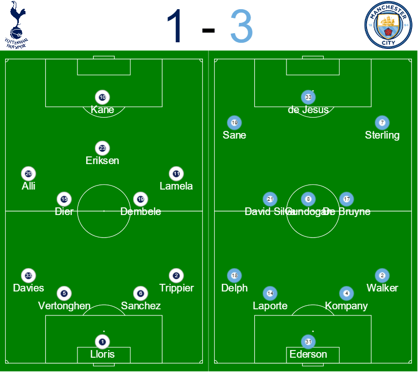 Spurs vs Man City formations