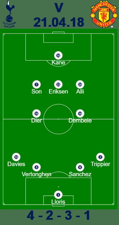Manchester United vs Spurs predicted line-up