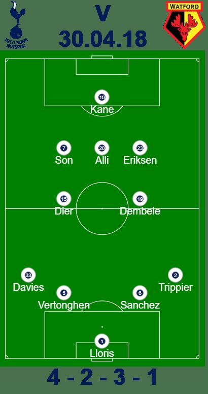 Tottenham vs Watford Predicted Lineup