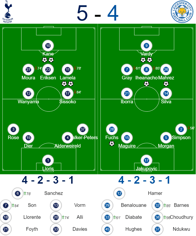 Spurs vs Leicester: Formations
