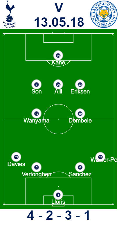 Predicted Line Up Spurs vs Leicester