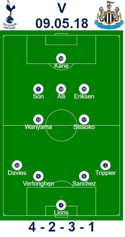 Spurs vs Newcastle Predicted Line-up