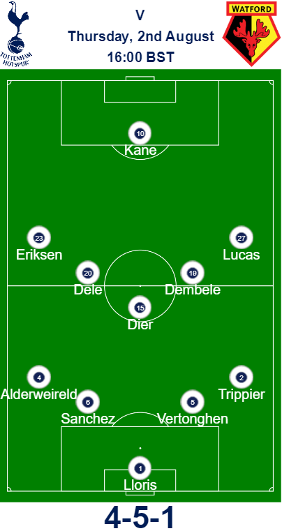 Watford vs Spurs Predicted Lineup