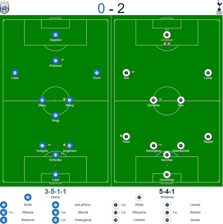 Huddersfield v Spurs Review