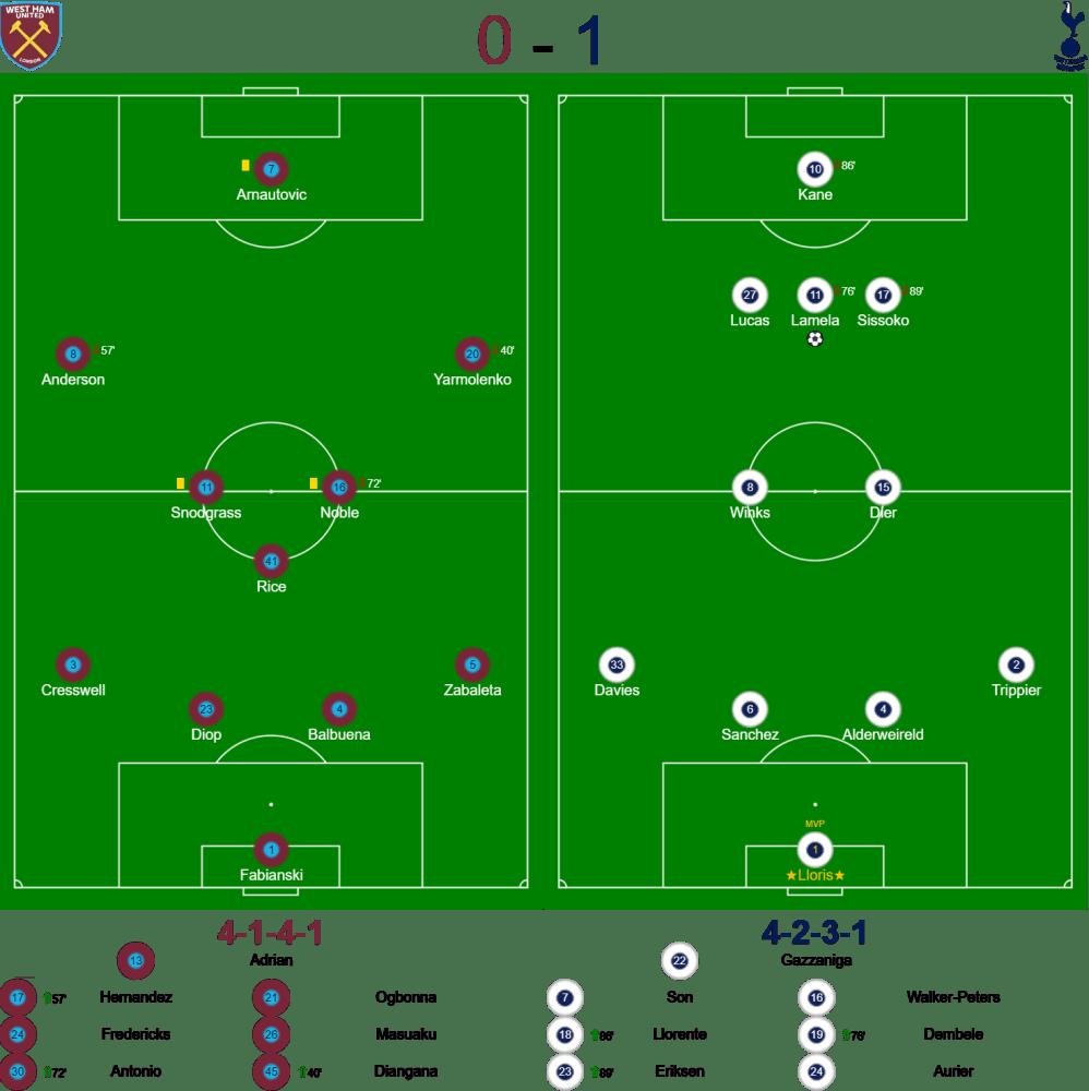 West Ham 0-1 Spurs Lineups