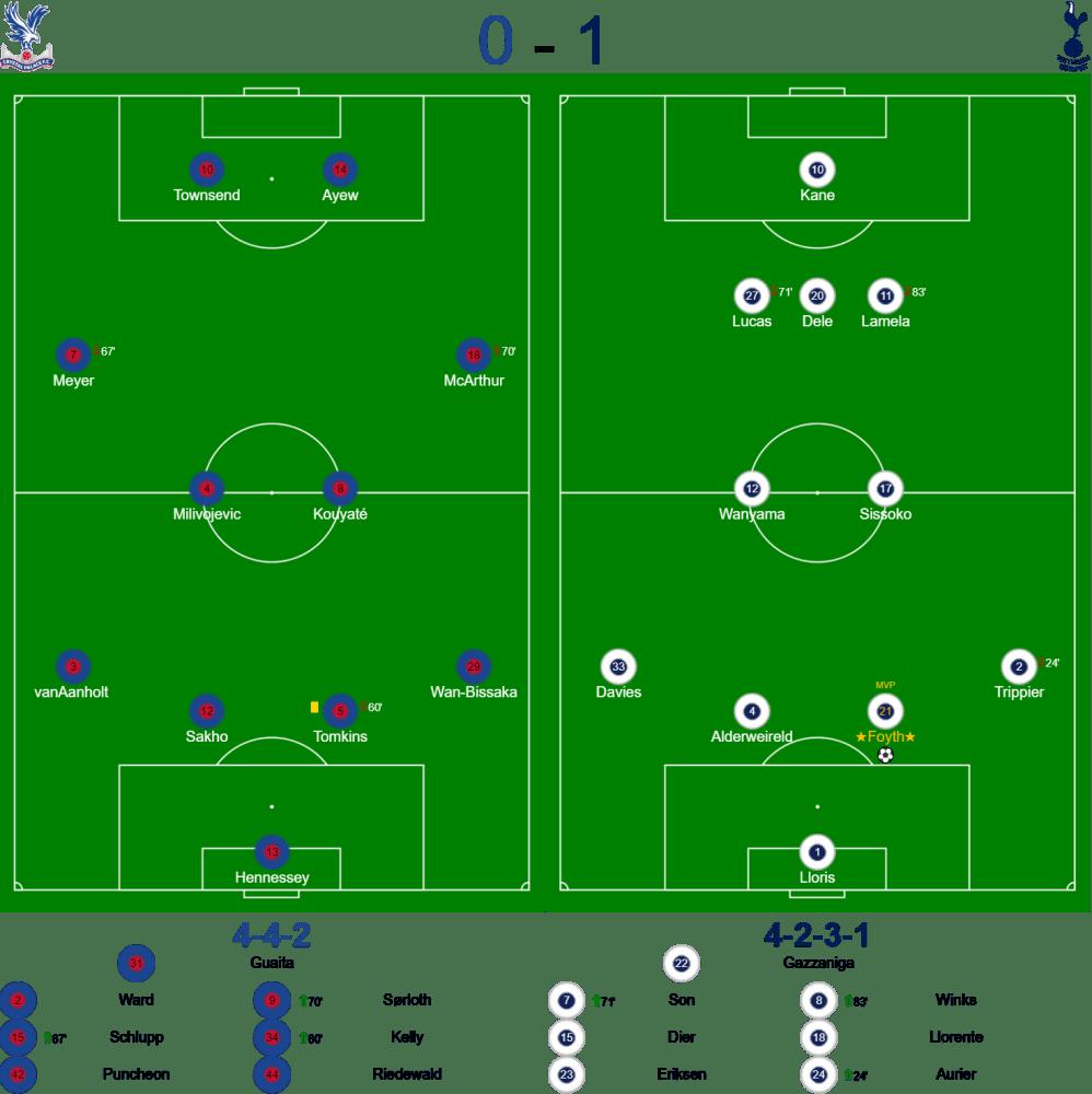 Crystal Palace v Spurs Lineups