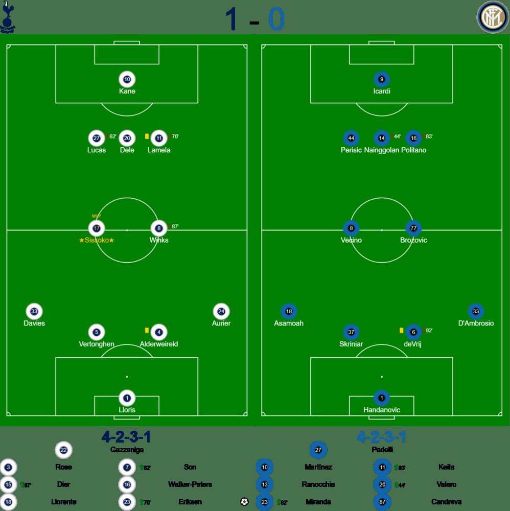 Spurs v Inter Milan Teams