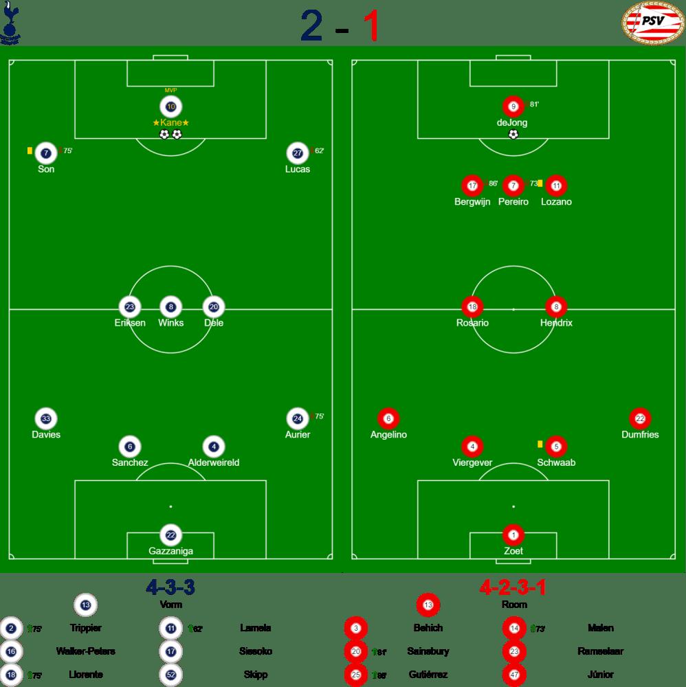 Spurs v PSV Eindhoven Lineups