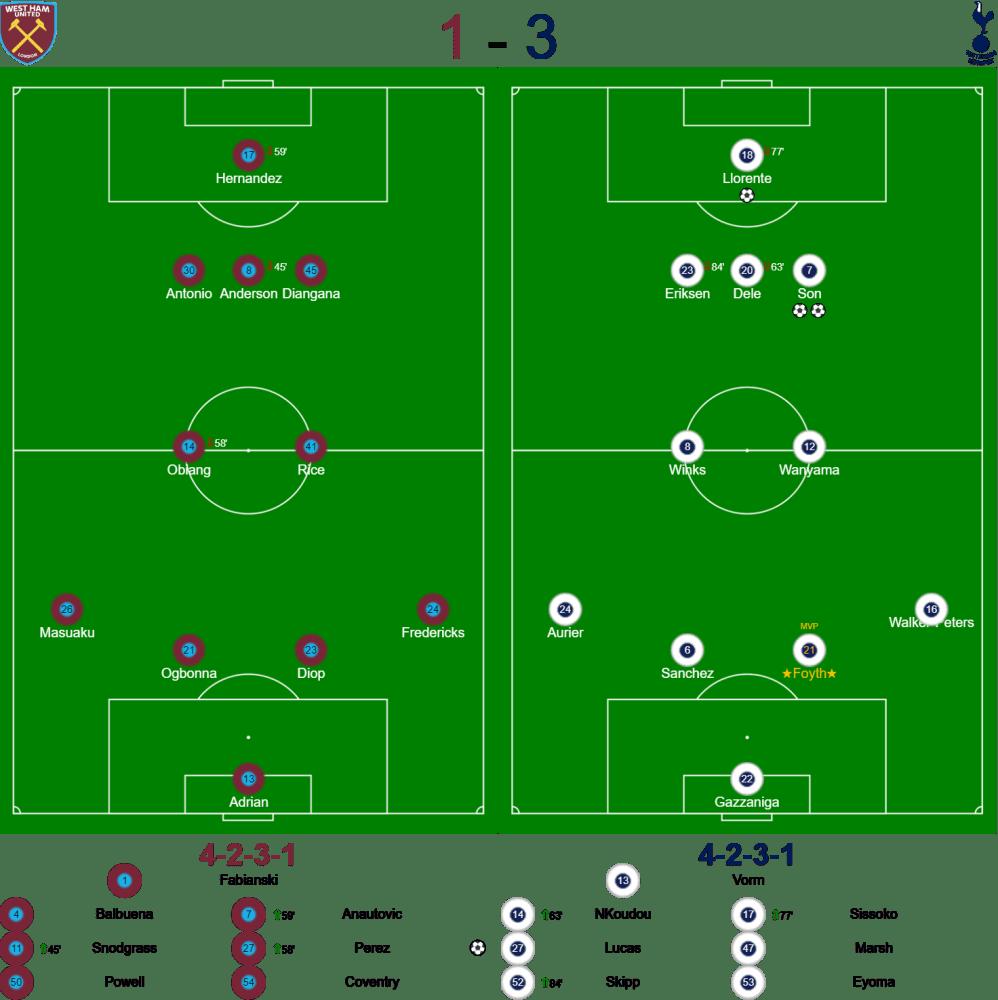 West Ham 1-3 Spurs - Carabao Cup