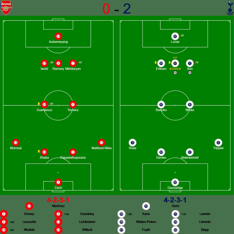 Arsenal Spurs Carabao Cup Teams