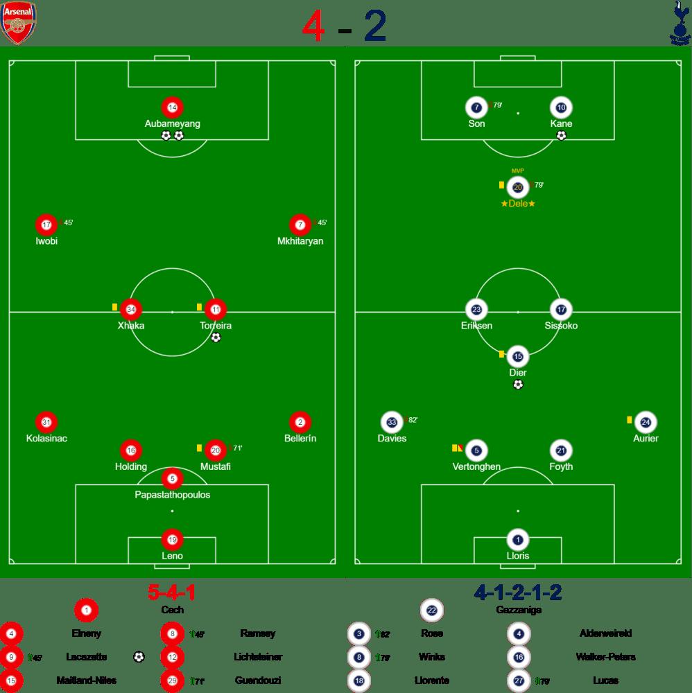 Arsenal Spurs Teams