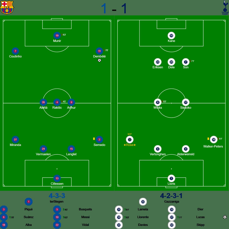 Barcelona v Spurs Teams