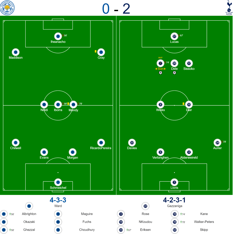 Leicester 0-2 Spurs Teams
