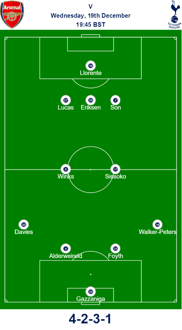 Arsenal v Spurs Predicted Team Carabao Cup