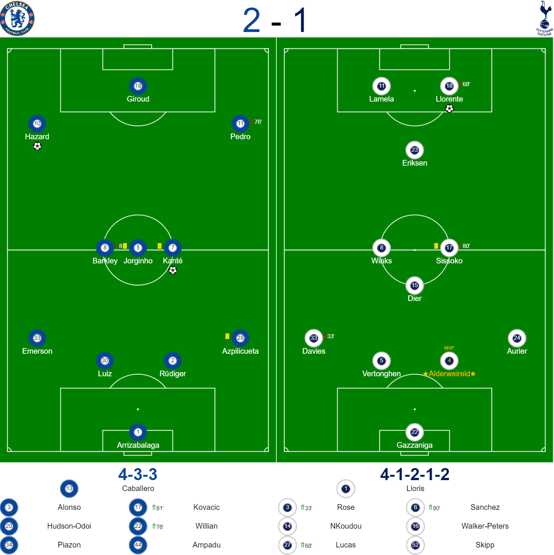 Chelsea v Spurs Carabao Cup Teams