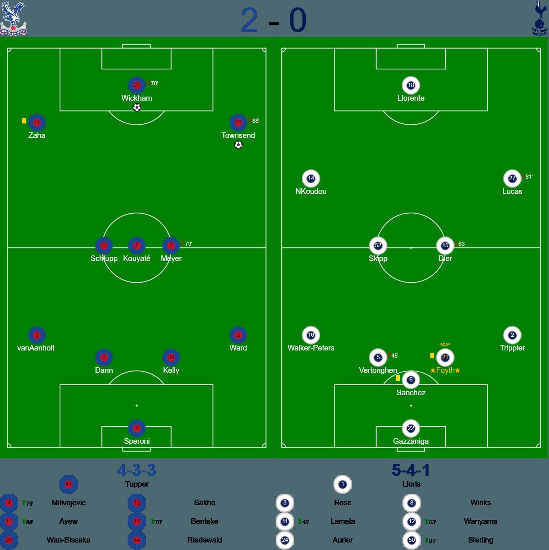 Crystal Palace v Spurs FA Cup Teams