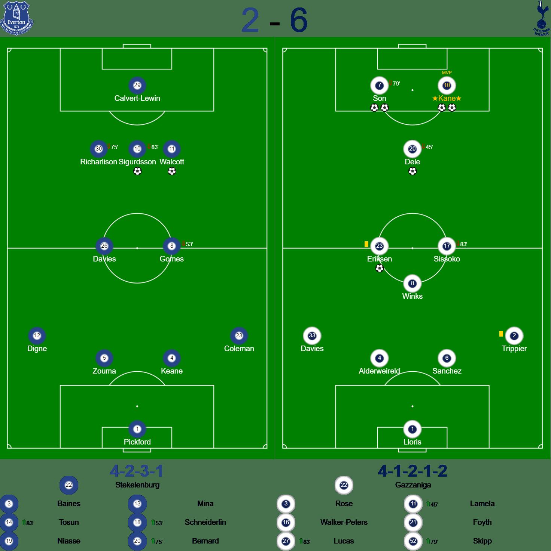 Everton v Spurs Teams