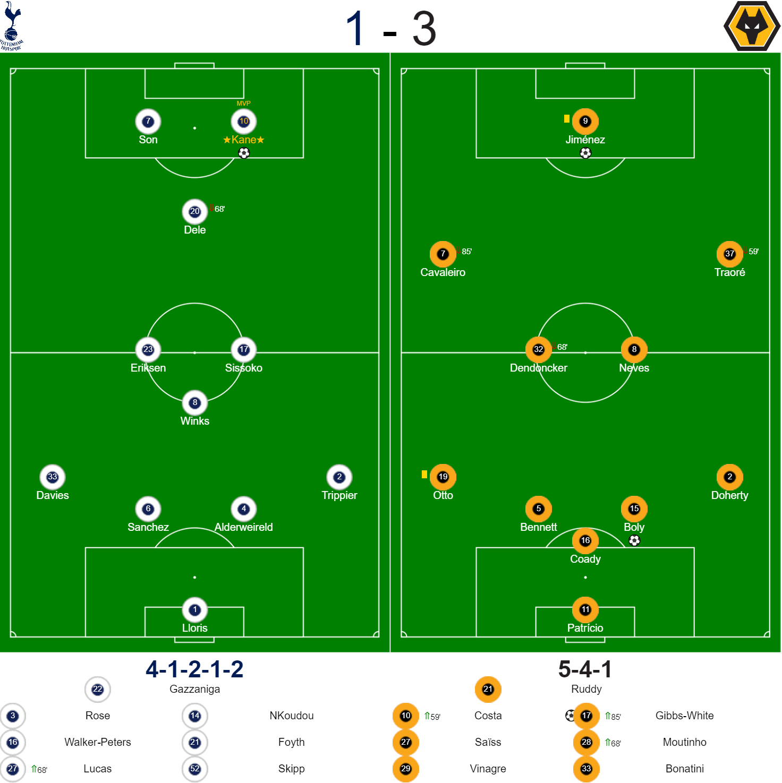 Spurs v Wolves Lineups