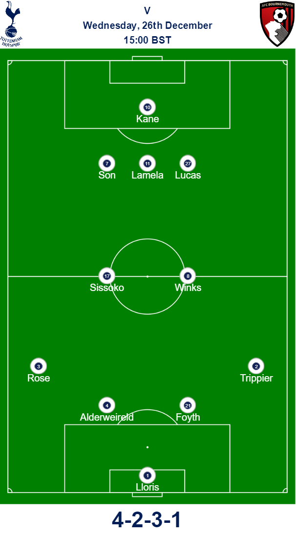 Spurs v Bournemouth Predicted Team