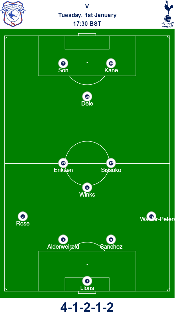 Cardiff v Spurs Predicted Team