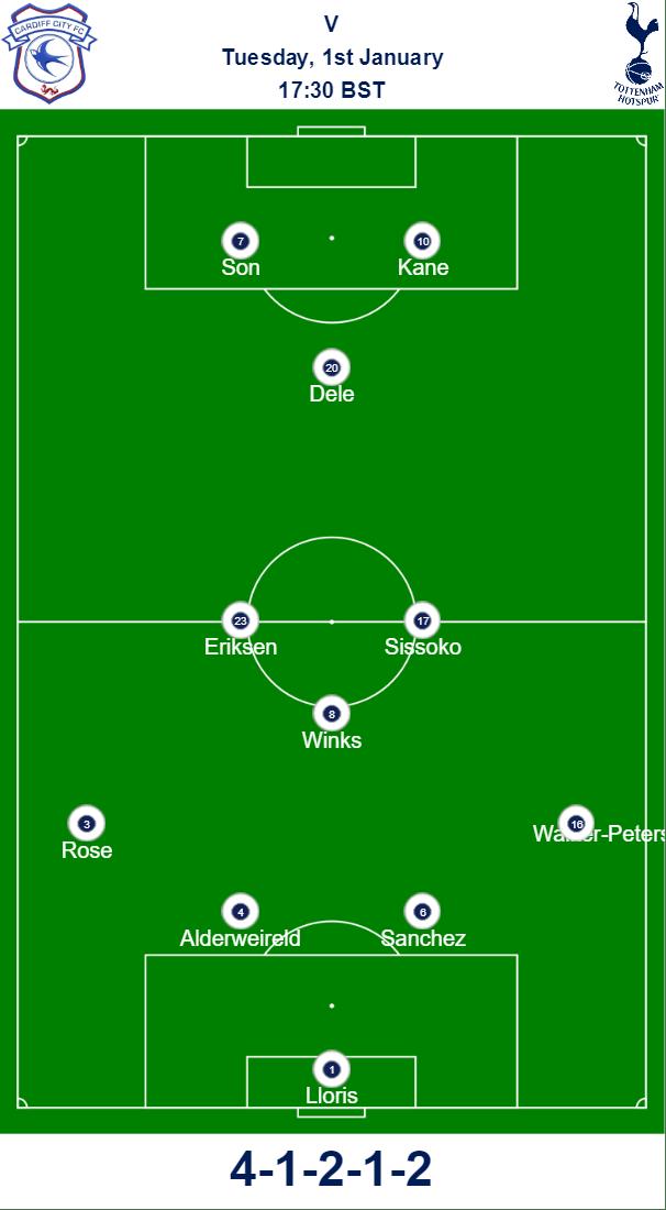 Cardiff v Spurs Predicted Team