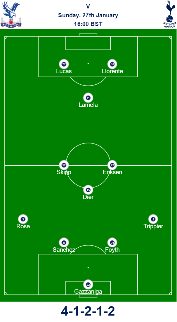 Crystal Palace v Spurs Predicted Team