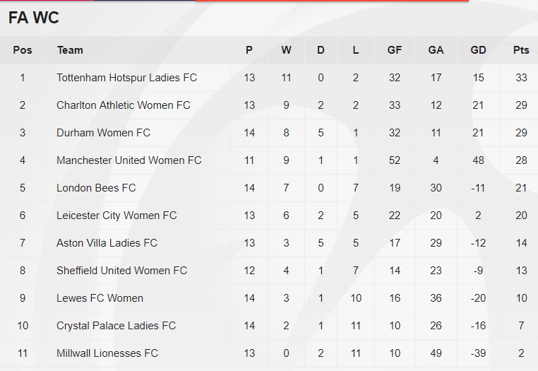 Women's Championship Table February 2019