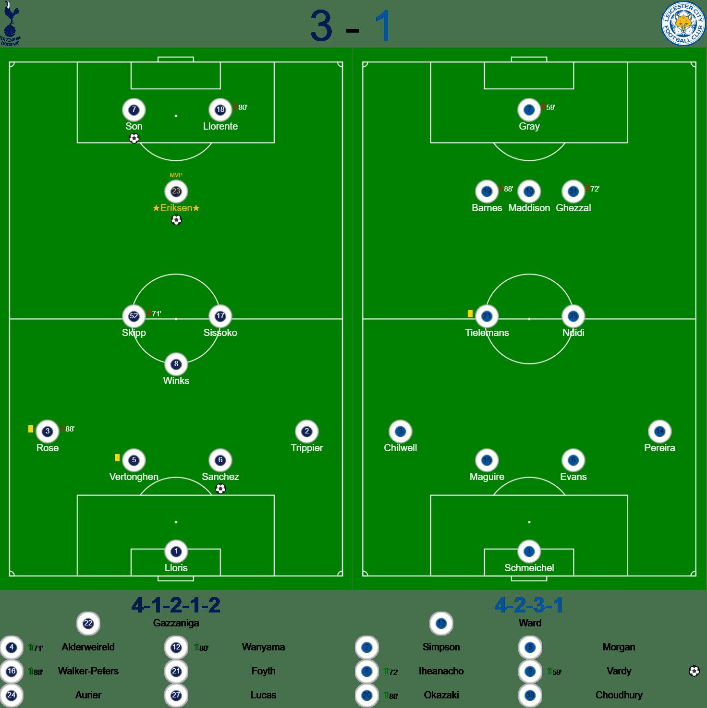 Tottenham Hotspur v Leicester Teams