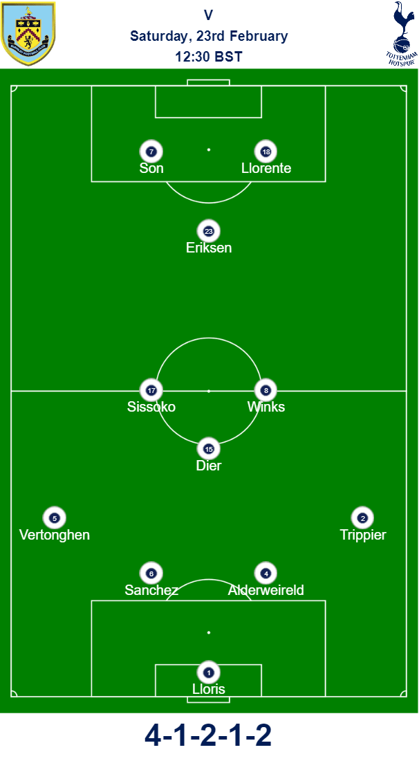 Burnley v Spurs Predicted Team