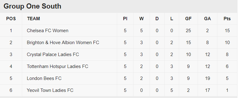 Continental Cup Table