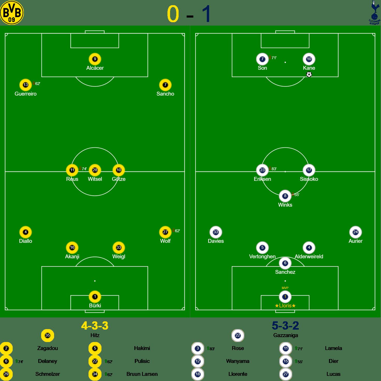 Dortmund v Spurs Lineups