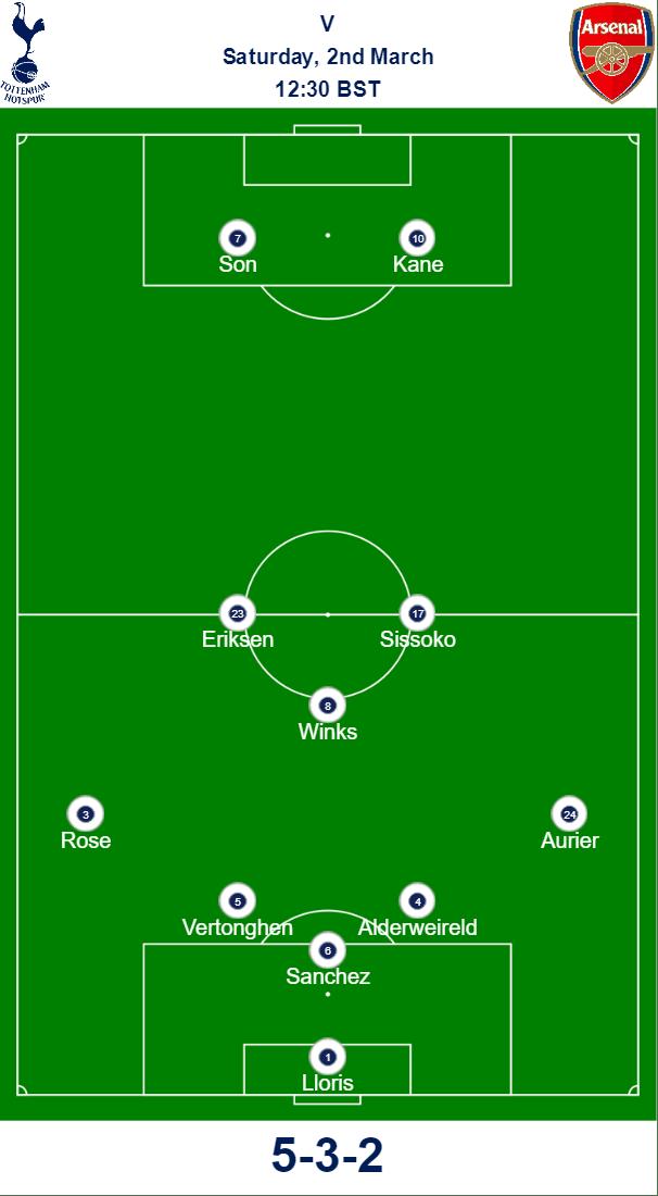 Spurs v Arsenal Predicted Teams