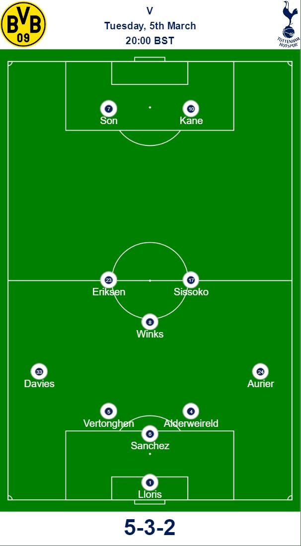 Spurs v Dortmund Predicted Team