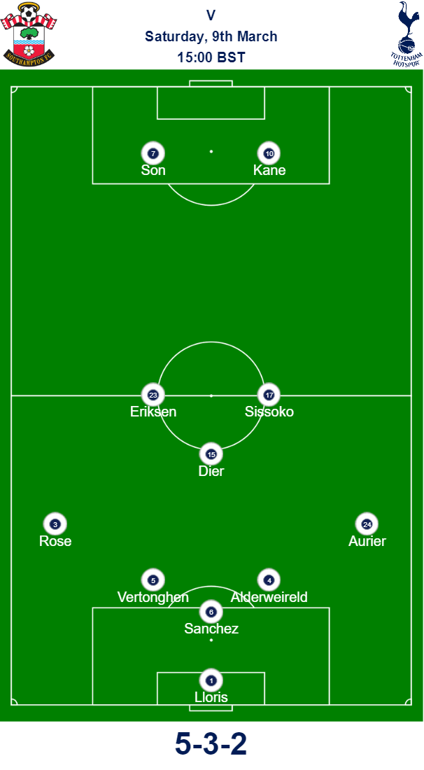 Southampton v Spurs Predicted Lineup